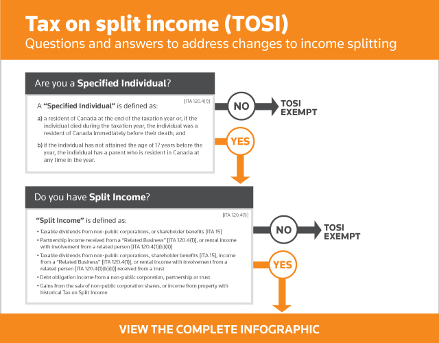 Tax on split income